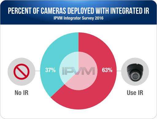آمار فروش دوربین مداربسته IR سال 2016