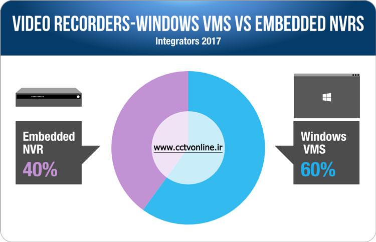 آمار خرید NVR و VMS سیستم نظارت تصویری 2017