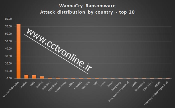 بدافزار باج گیری Ransomware WannaCry