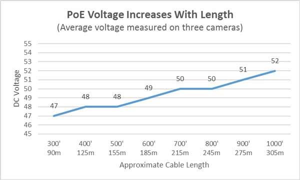PoE در طول کابل شبکه دوربین مداربسته