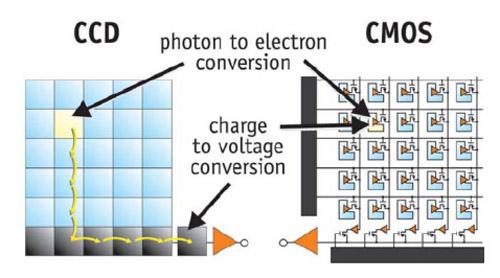 تفاوت سنسور CCD CMOS دوربین مداربسته
