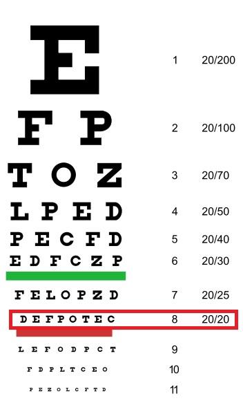 جدول سنجش بینایی