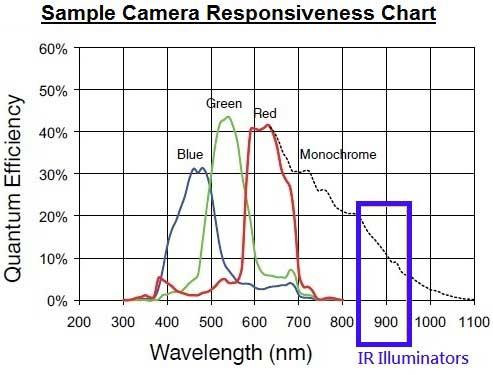 طول موج نورهای مرئی و نامرئی دوربین مداربسته