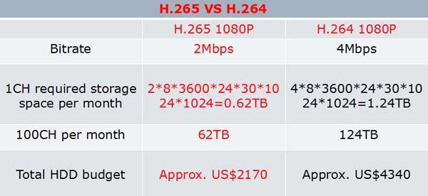 کدک H.265 دوربین مداربسته