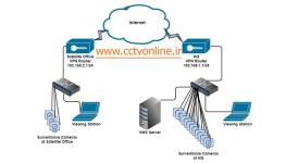 آموزش نصب و راه اندازی دوربین مداربسته تحت VPN (راه اندازی VPN سایت به سایت)